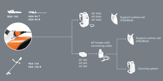 La batería se conecta al equipo mediante un enchufe.